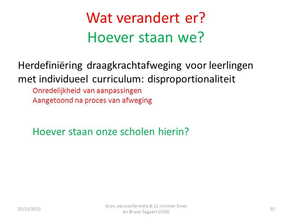 Wat verandert er? Hoever staan we? Herdefiniëring draagkrachtafweging voor leerlingen met individueel curriculum: disproportionaliteit Onredelijkheid