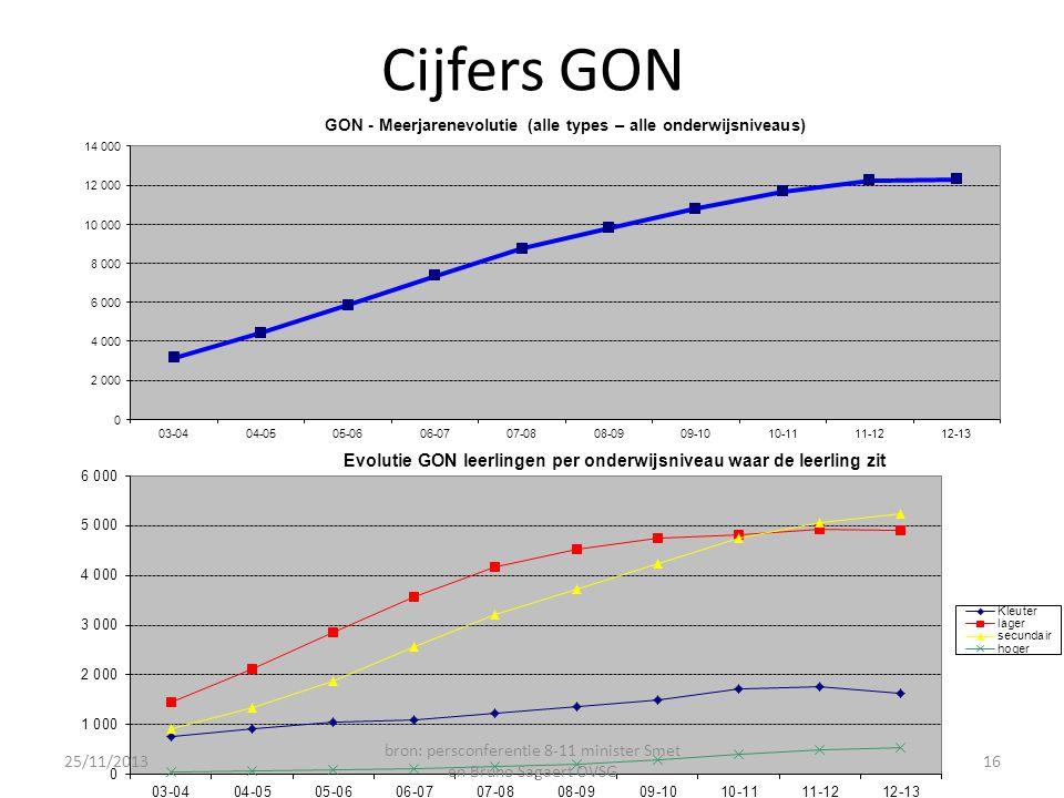 Cijfers GON 25/11/2013 bron: persconferentie 8-11 minister Smet en Bruno Sagaert OVSG 16