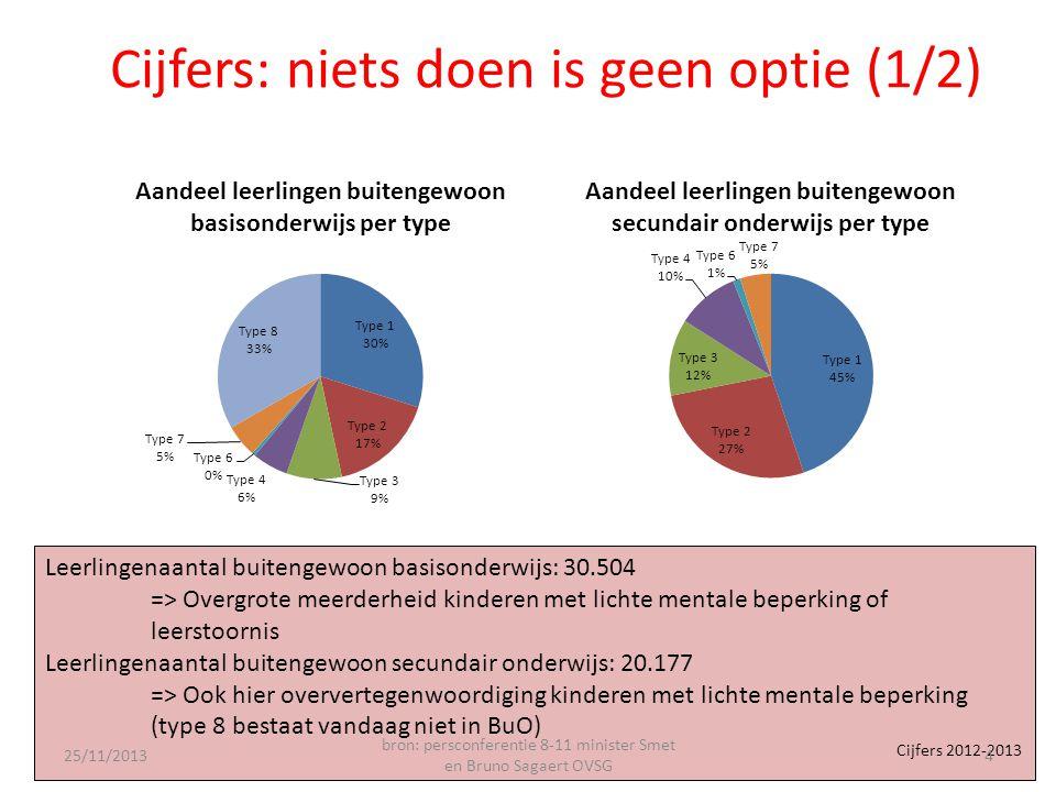 Cijfers: niets doen is geen optie (1/2) Leerlingenaantal buitengewoon basisonderwijs: 30.504 => Overgrote meerderheid kinderen met lichte mentale beperking of leerstoornis Leerlingenaantal buitengewoon secundair onderwijs: 20.177 => Ook hier oververtegenwoordiging kinderen met lichte mentale beperking (type 8 bestaat vandaag niet in BuO) Cijfers 2012-2013 25/11/2013 bron: persconferentie 8-11 minister Smet en Bruno Sagaert OVSG 4