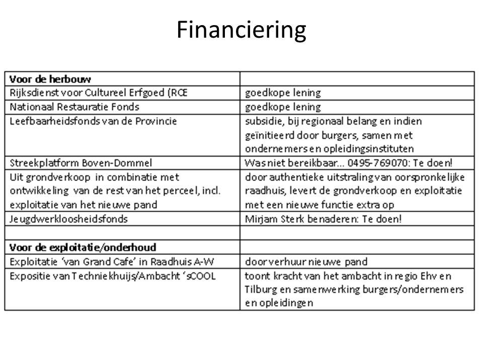 Financiering.