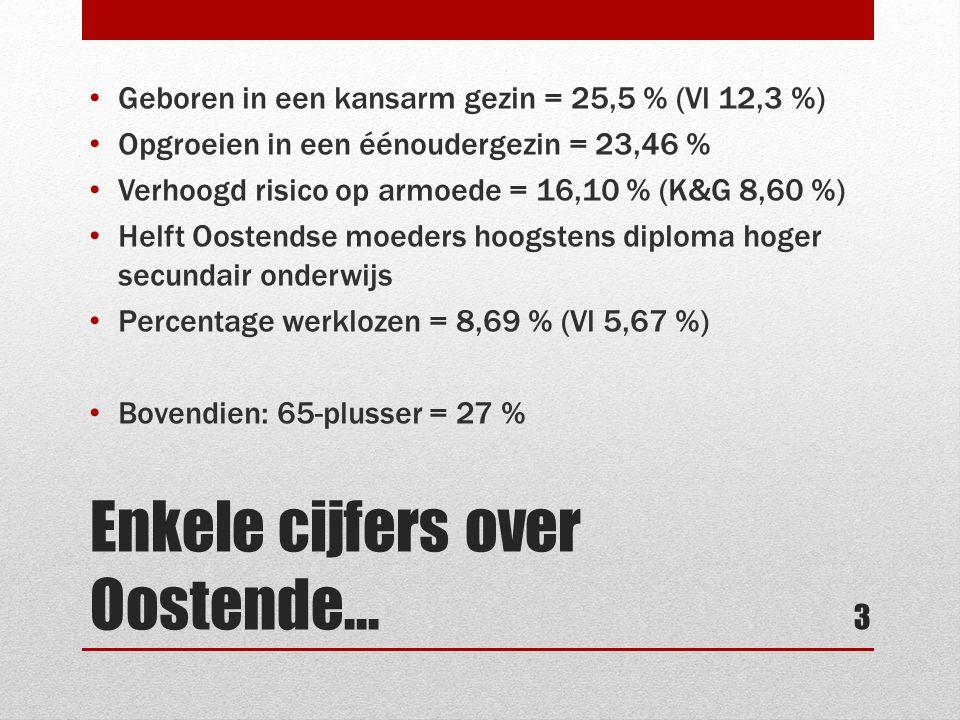 Enkele cijfers over Oostende… • Geboren in een kansarm gezin = 25,5 % (Vl 12,3 %) • Opgroeien in een éénoudergezin = 23,46 % • Verhoogd risico op armo
