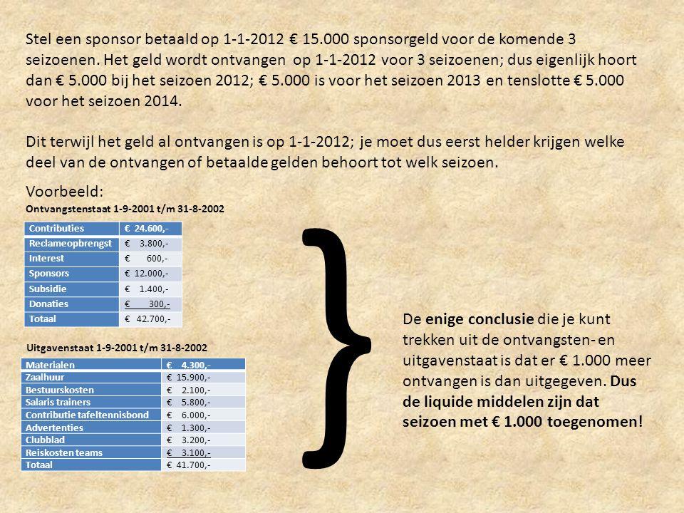 Stel een sponsor betaald op 1-1-2012 € 15.000 sponsorgeld voor de komende 3 seizoenen. Het geld wordt ontvangen op 1-1-2012 voor 3 seizoenen; dus eige