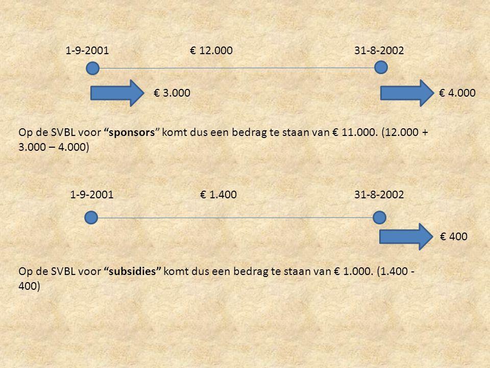 """1-9-200131-8-2002€ 12.000 € 3.000 € 4.000 Op de SVBL voor """"sponsors"""" komt dus een bedrag te staan van € 11.000. (12.000 + 3.000 – 4.000) 1-9-200131-8-"""