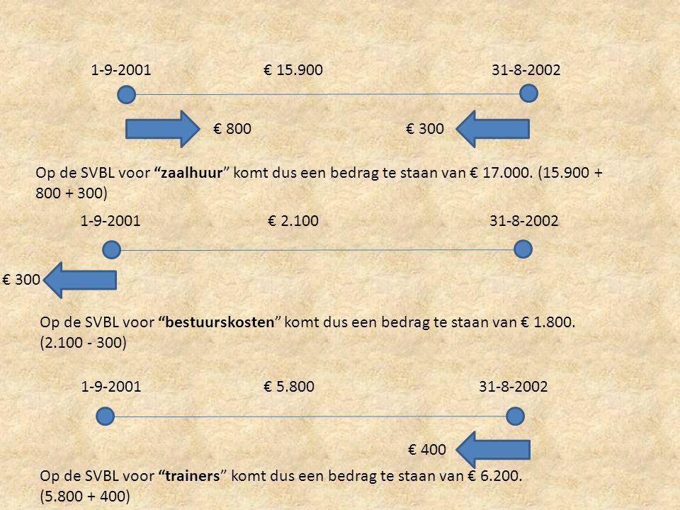 """1-9-200131-8-2002€ 15.900 € 300€ 800 Op de SVBL voor """"zaalhuur"""" komt dus een bedrag te staan van € 17.000. (15.900 + 800 + 300) 1-9-2001 31-8-2002 € 2"""