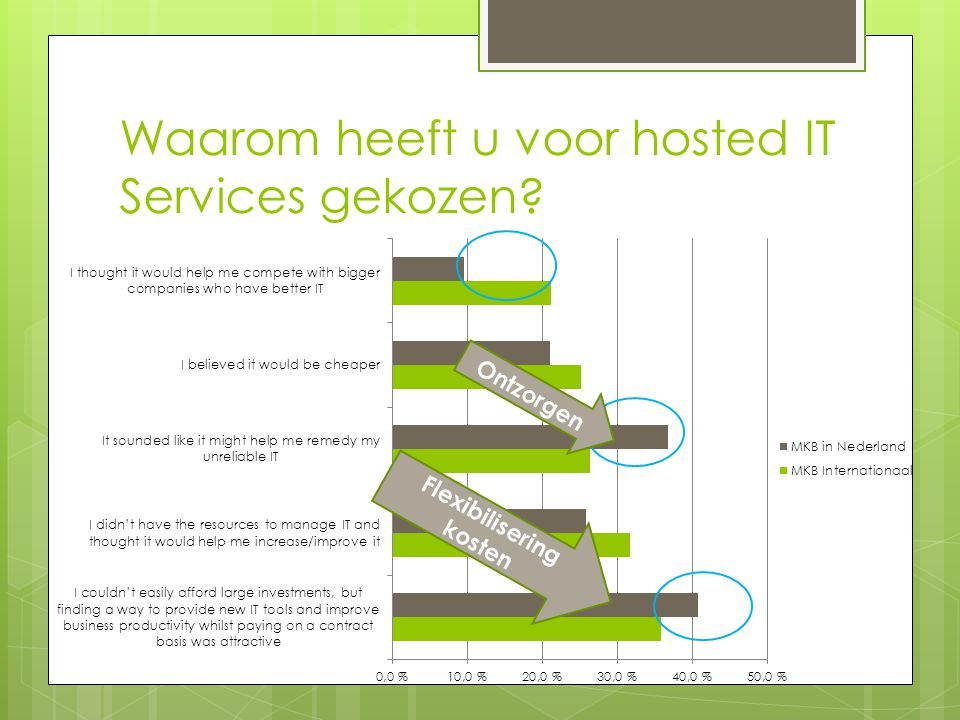 Waarom heeft u voor hosted IT Services gekozen Ontzorgen Flexibilisering kosten