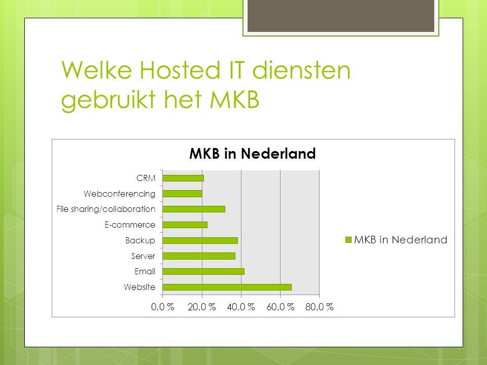 Welke Hosted IT diensten gebruikt het MKB