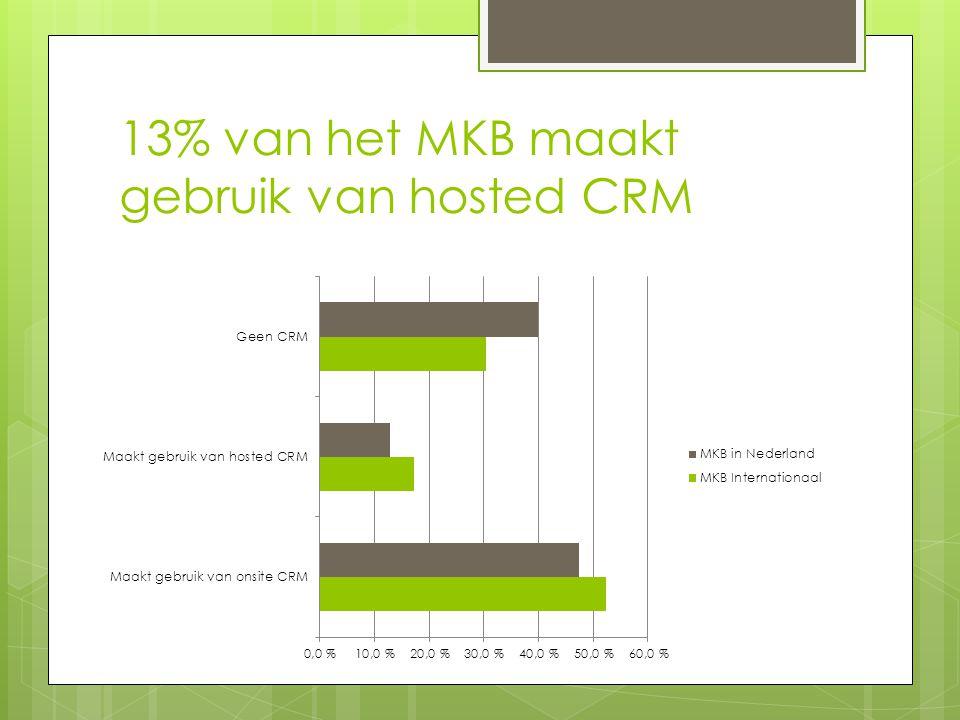 13% van het MKB maakt gebruik van hosted CRM