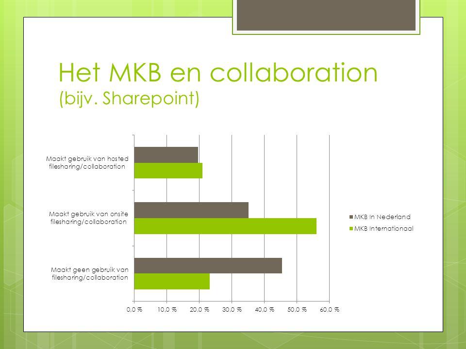 Het MKB en collaboration (bijv. Sharepoint)