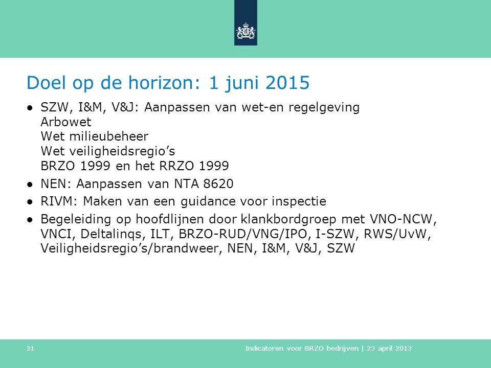 Doel op de horizon: 1 juni 2015 ●SZW, I&M, V&J: Aanpassen van wet-en regelgeving Arbowet Wet milieubeheer Wet veiligheidsregio's BRZO 1999 en het RRZO