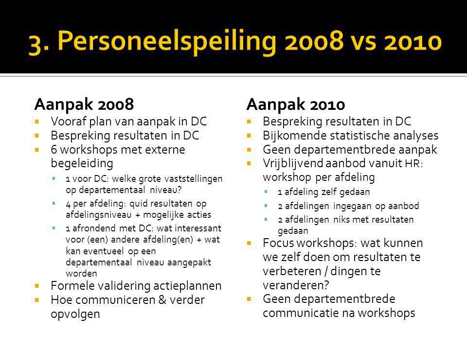Aanpak 2008  Vooraf plan van aanpak in DC  Bespreking resultaten in DC  6 workshops met externe begeleiding  1 voor DC: welke grote vaststellingen op departementaal niveau.