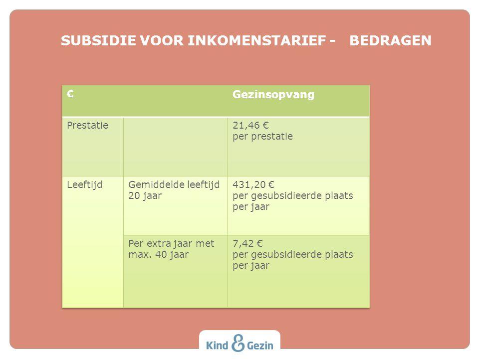 SUBSIDIE VOOR INKOMENSTARIEF - BEDRAGEN Versie 22 november 2013. Wijzigingen t.o.v. 5 juli 2013 staan in cursief.