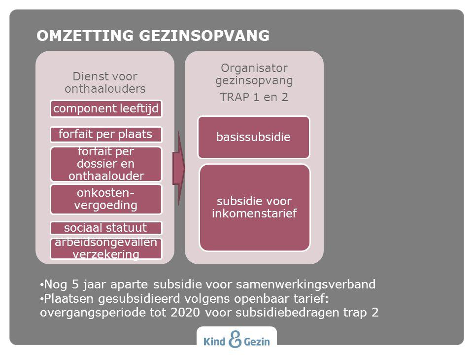 OMZETTING GEZINSOPVANG • Nog 5 jaar aparte subsidie voor samenwerkingsverband • Plaatsen gesubsidieerd volgens openbaar tarief: overgangsperiode tot 2