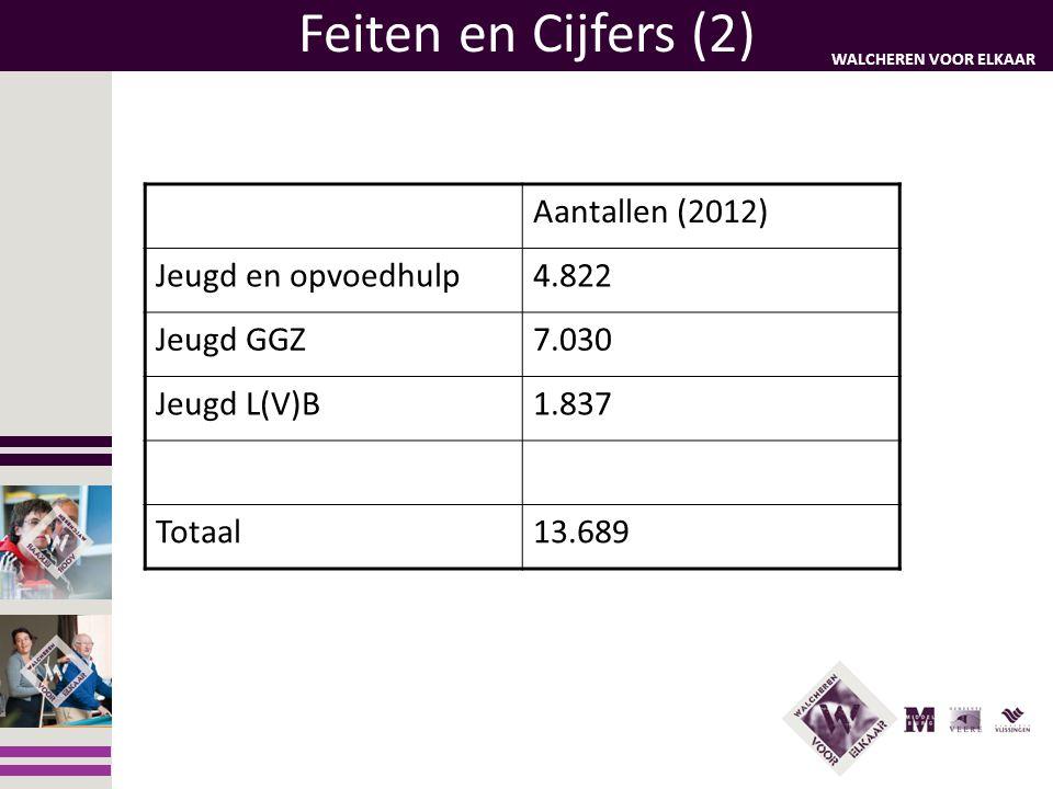 WALCHEREN VOOR ELKAAR Feiten en Cijfers (2) Aantallen (2012) Jeugd en opvoedhulp4.822 Jeugd GGZ7.030 Jeugd L(V)B1.837 Totaal13.689