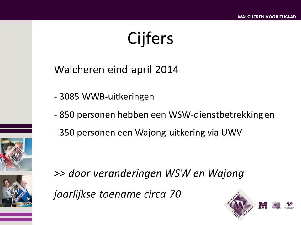 WALCHEREN VOOR ELKAAR Walcheren eind april 2014 - 3085 WWB-uitkeringen - 850 personen hebben een WSW-dienstbetrekking en - 350 personen een Wajong-uit