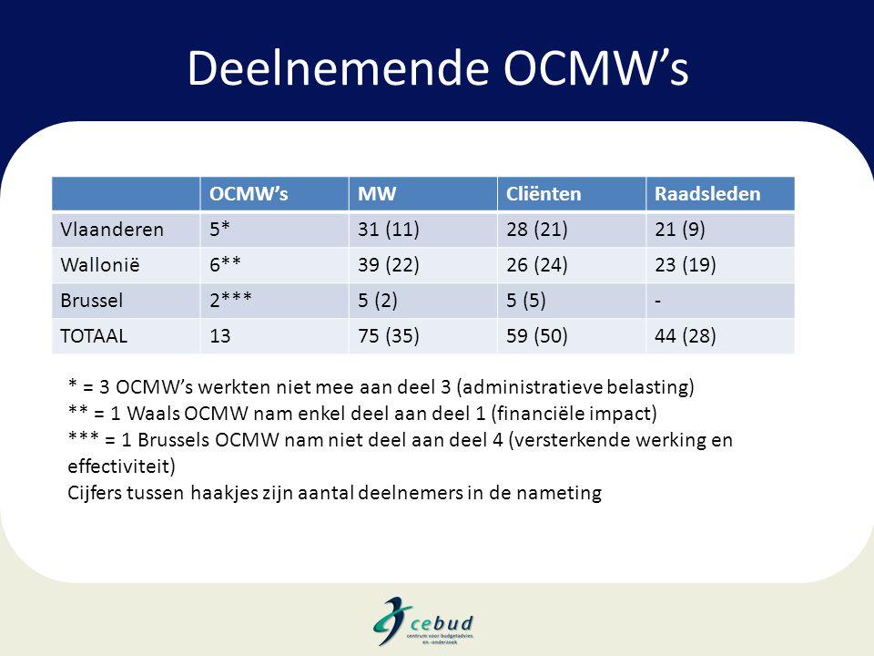 Deelnemende OCMW's OCMW'sMWCliëntenRaadsleden Vlaanderen5*31 (11)28 (21)21 (9) Wallonië6**39 (22)26 (24)23 (19) Brussel2***5 (2)5 (5)- TOTAAL1375 (35)