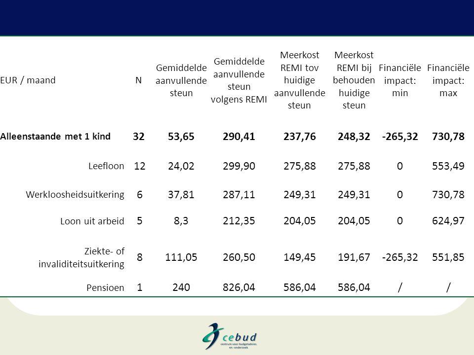 EUR / maandN Gemiddelde aanvullende steun Gemiddelde aanvullende steun volgens REMI Meerkost REMI tov huidige aanvullende steun Meerkost REMI bij beho