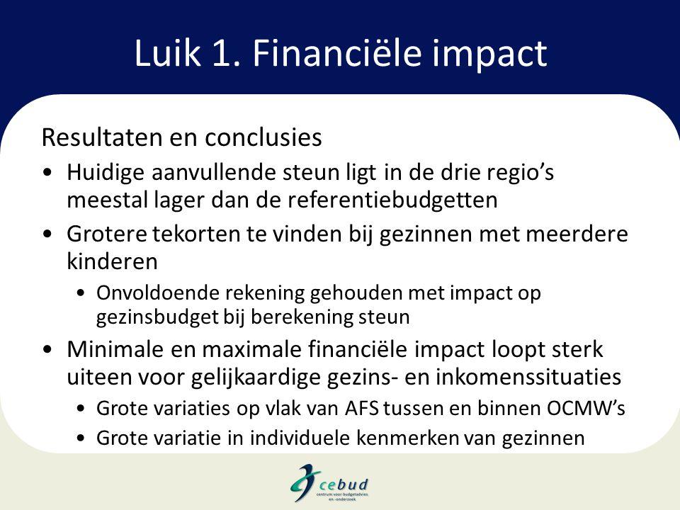 Luik 1. Financiële impact Resultaten en conclusies •Huidige aanvullende steun ligt in de drie regio's meestal lager dan de referentiebudgetten •Groter