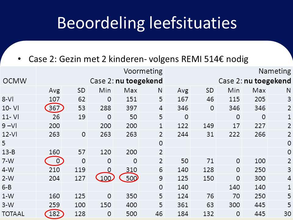 Beoordeling leefsituaties • Case 2: Gezin met 2 kinderen- volgens REMI 514€ nodig OCMW Voormeting Case 2: nu toegekend Nameting Case 2: nu toegekend A