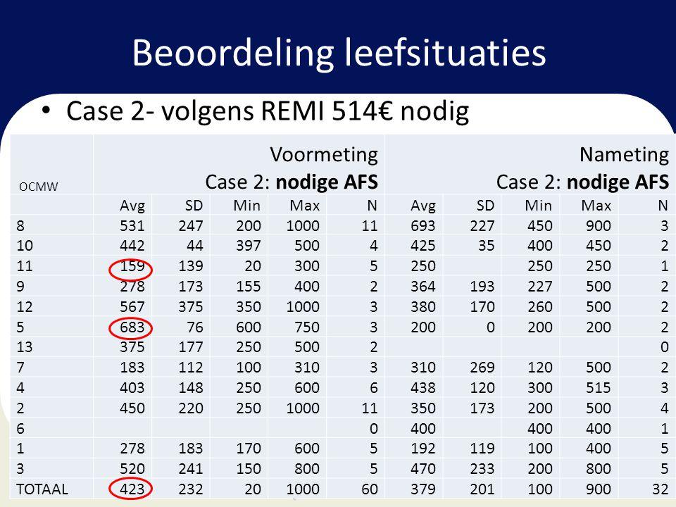 Beoordeling leefsituaties • Case 2- volgens REMI 514€ nodig OCMW Voormeting Case 2: nodige AFS Nameting Case 2: nodige AFS AvgSDMinMaxNAvgSDMinMaxN 8