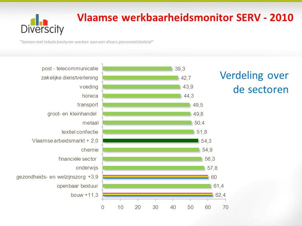 """""""Samen met lokale besturen werken aan een divers personeelsbeleid"""" Vlaamse werkbaarheidsmonitor SERV - 2010 Verdeling over de sectoren"""
