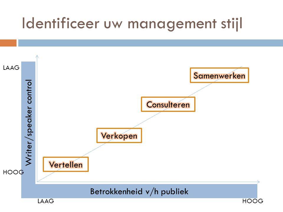 Identificeer uw management stijl LAAGHOOG Writer/speaker control LAAG HOOG Betrokkenheid v/h publiek