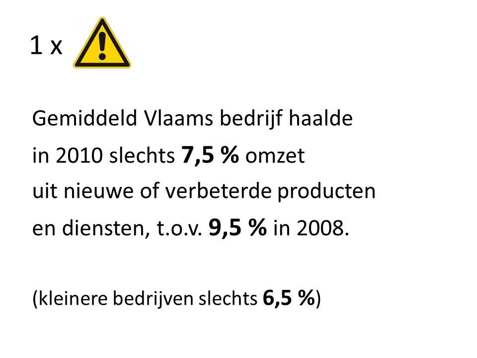 1 x Gemiddeld Vlaams bedrijf haalde in 2010 slechts 7,5 % omzet uit nieuwe of verbeterde producten en diensten, t.o.v. 9,5 % in 2008. (kleinere bedrij