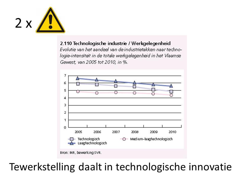 2 x Tewerkstelling daalt in technologische innovatie
