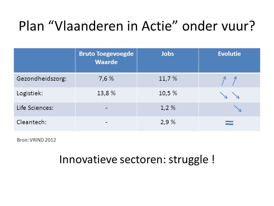 """Plan """"Vlaanderen in Actie"""" onder vuur? Bruto Toegevoegde Waarde JobsEvolutie Gezondheidszorg:7,6 %11,7 % Logistiek:13,8 %10,5 % Life Sciences:-1,2 % C"""