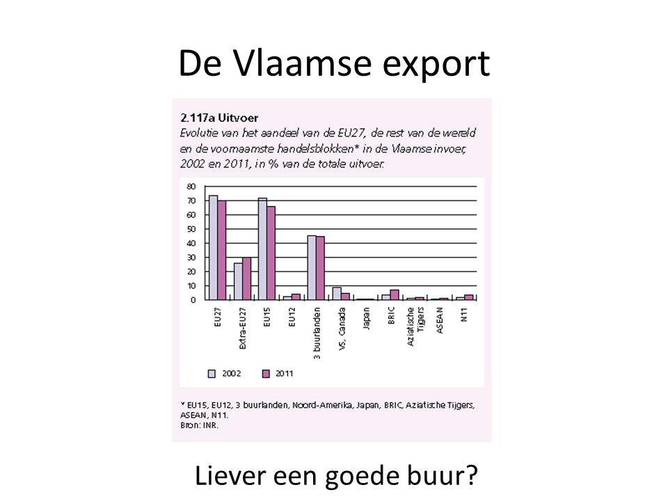 De Vlaamse export Liever een goede buur?