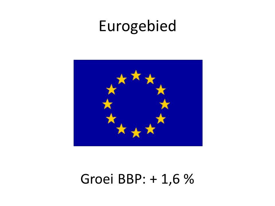 België Groei BBP: + 1,9 %