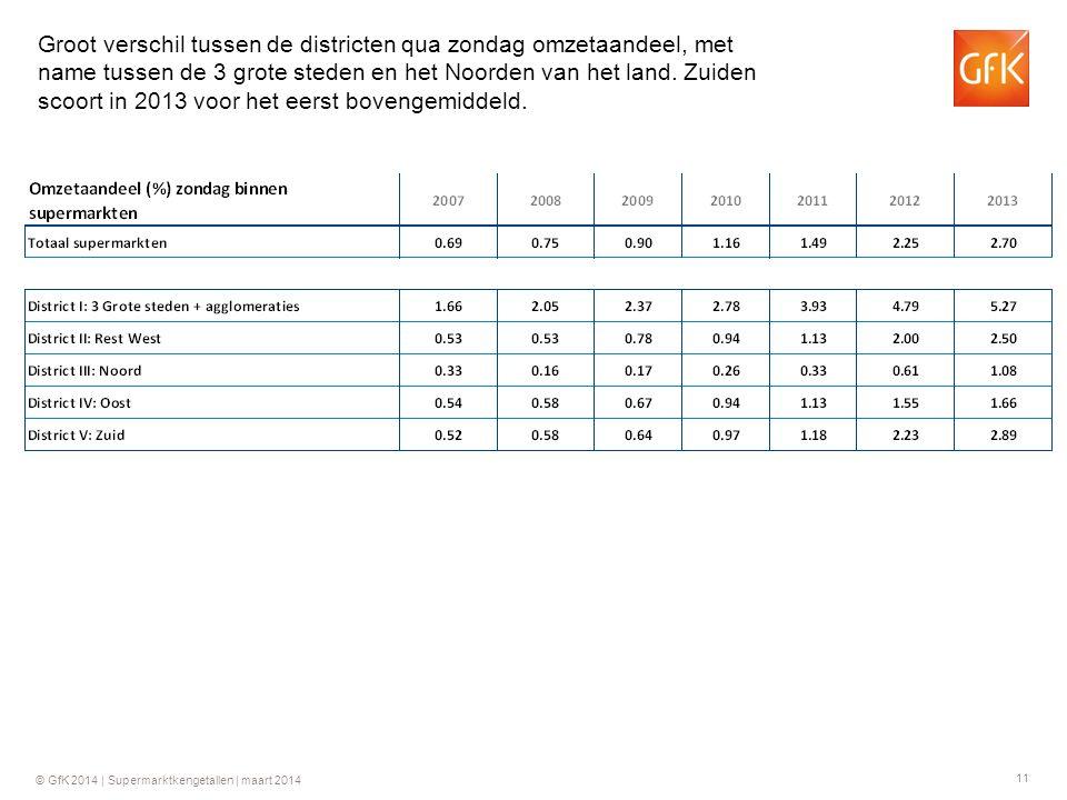 11 © GfK 2014 | Supermarktkengetallen | maart 2014 Groot verschil tussen de districten qua zondag omzetaandeel, met name tussen de 3 grote steden en het Noorden van het land.