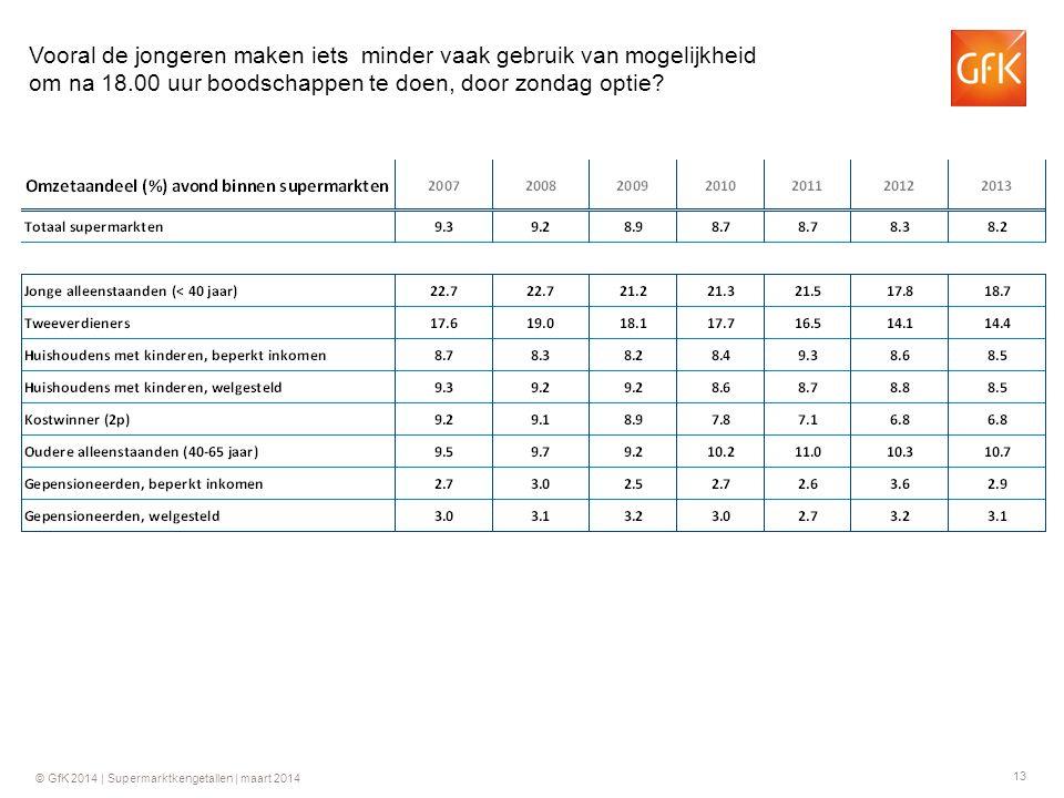 13 © GfK 2014 | Supermarktkengetallen | maart 2014 Vooral de jongeren maken iets minder vaak gebruik van mogelijkheid om na 18.00 uur boodschappen te doen, door zondag optie?