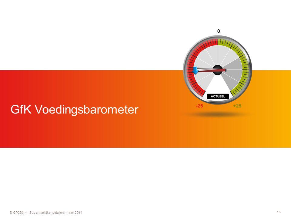 15 © GfK 2014 | Supermarktkengetallen | maart 2014 GfK Voedingsbarometer