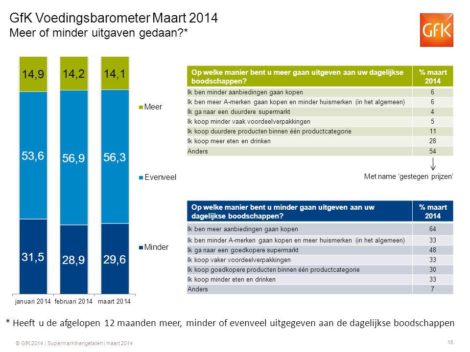 16 © GfK 2014 | Supermarktkengetallen | maart 2014 GfK Voedingsbarometer Maart 2014 Meer of minder uitgaven gedaan * Op welke manier bent u meer gaan uitgeven aan uw dagelijkse boodschappen.