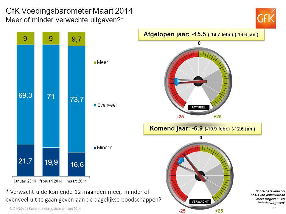 17 © GfK 2014 | Supermarktkengetallen | maart 2014 GfK Voedingsbarometer Maart 2014 Meer of minder verwachte uitgaven * Afgelopen jaar: -15.5 (-14.7 febr.) (-16.6 jan.) Komend jaar: -6.9 (-10.9 febr.) (-12.6 jan.) Score berekend op basis van antwoorden 'meer uitgeven' en 'minder uitgeven' * Verwacht u de komende 12 maanden meer, minder of evenveel uit te gaan geven aan de dagelijkse boodschappen