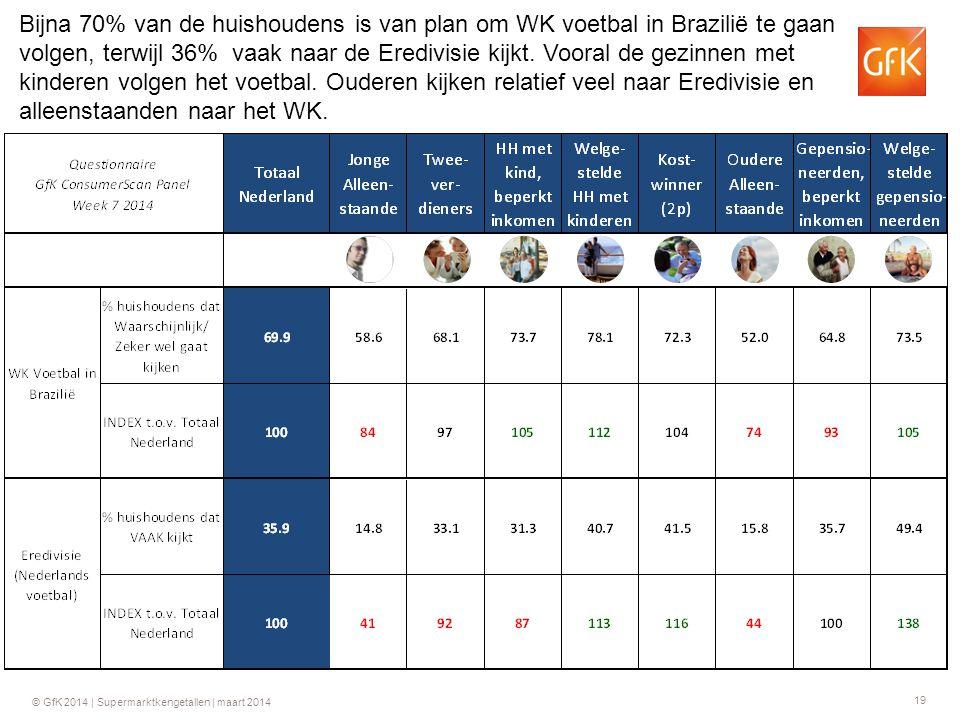 19 © GfK 2014 | Supermarktkengetallen | maart 2014 Bijna 70% van de huishoudens is van plan om WK voetbal in Brazilië te gaan volgen, terwijl 36% vaak naar de Eredivisie kijkt.