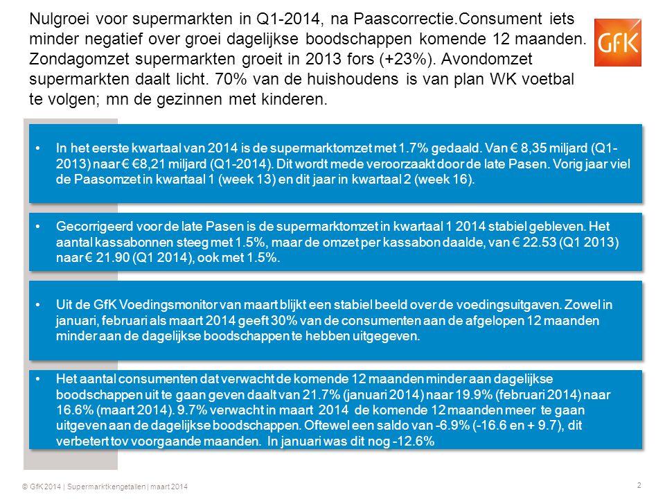 2 Nulgroei voor supermarkten in Q1-2014, na Paascorrectie.Consument iets minder negatief over groei dagelijkse boodschappen komende 12 maanden.
