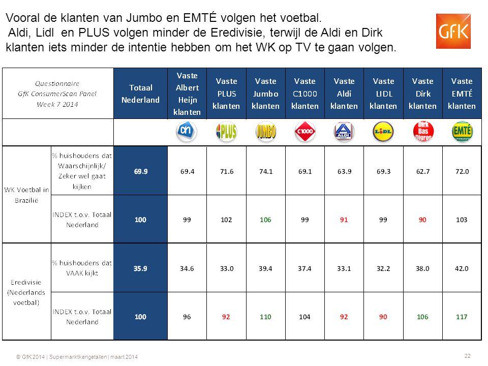 22 © GfK 2014 | Supermarktkengetallen | maart 2014 Vooral de klanten van Jumbo en EMTÉ volgen het voetbal.