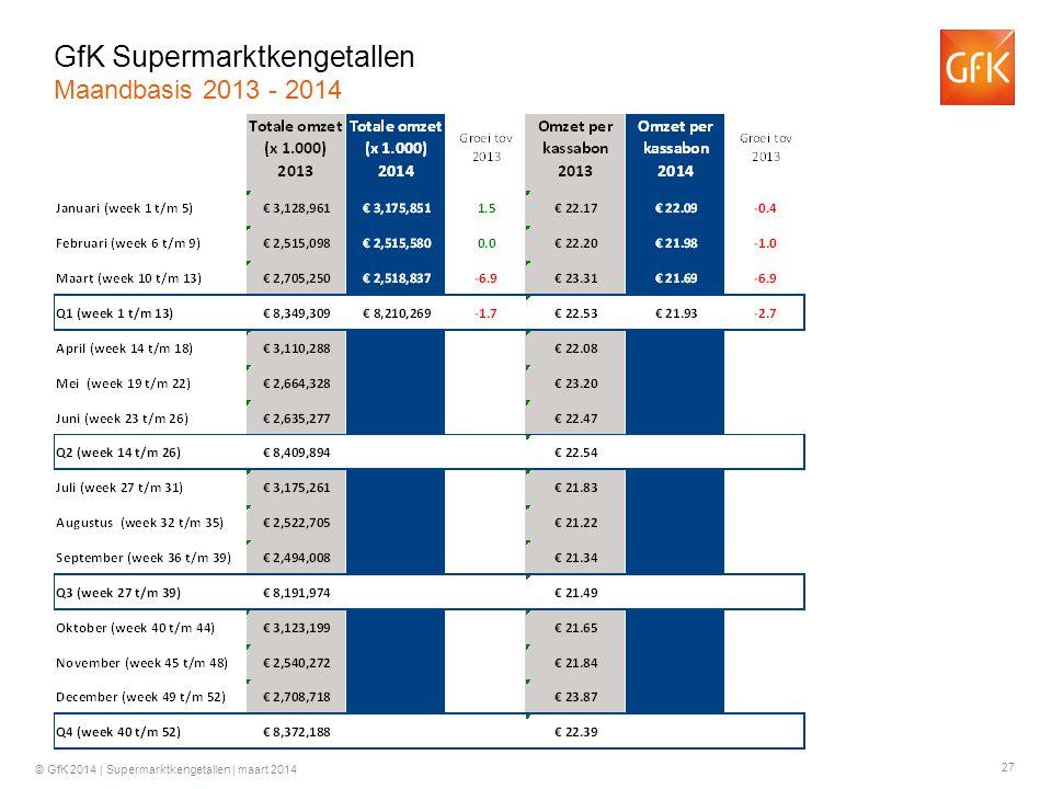 27 © GfK 2014 | Supermarktkengetallen | maart 2014 GfK Supermarktkengetallen Maandbasis 2013 - 2014