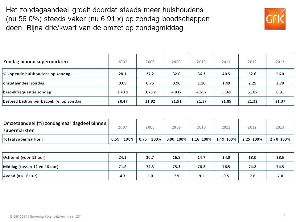 6 © GfK 2014 | Supermarktkengetallen | maart 2014 Het zondagaandeel groeit doordat steeds meer huishoudens (nu 56.0%) steeds vaker (nu 6.91 x) op zondag boodschappen doen.