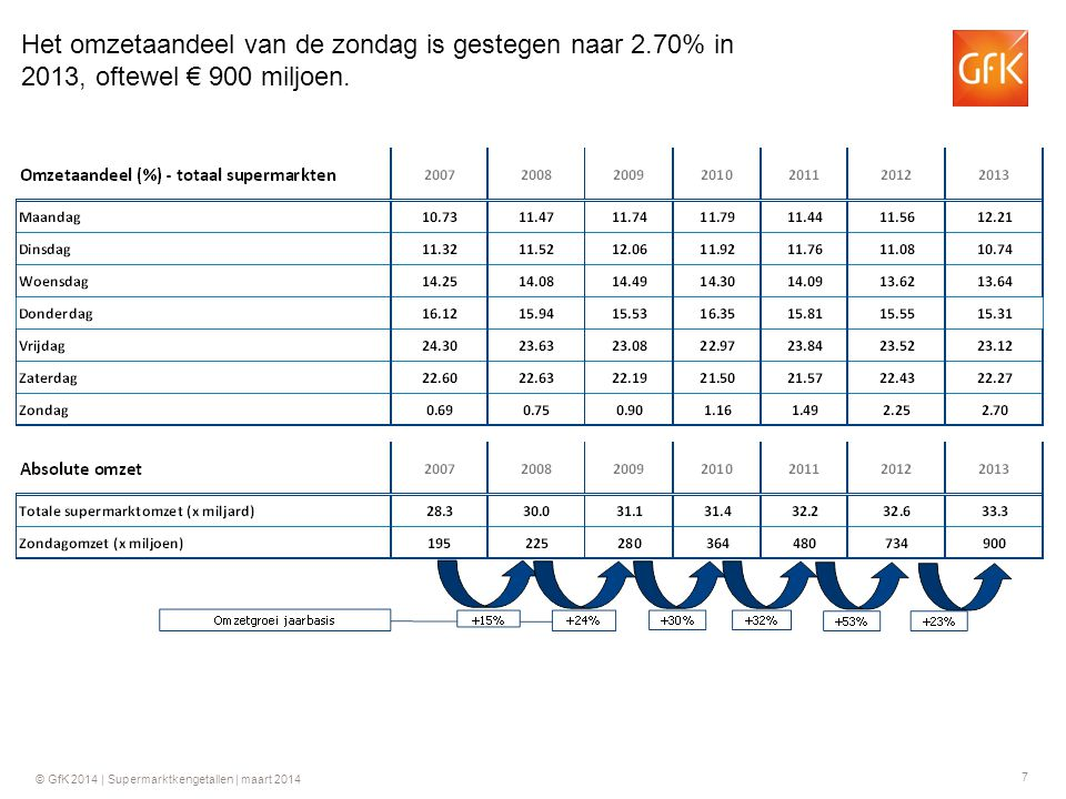 28 © GfK 2014 | Supermarktkengetallen | maart 2014 Groei ten opzichte van dezelfde week in 2013 GfK Supermarktkengetallen Omzet per week (totaal assortiment)