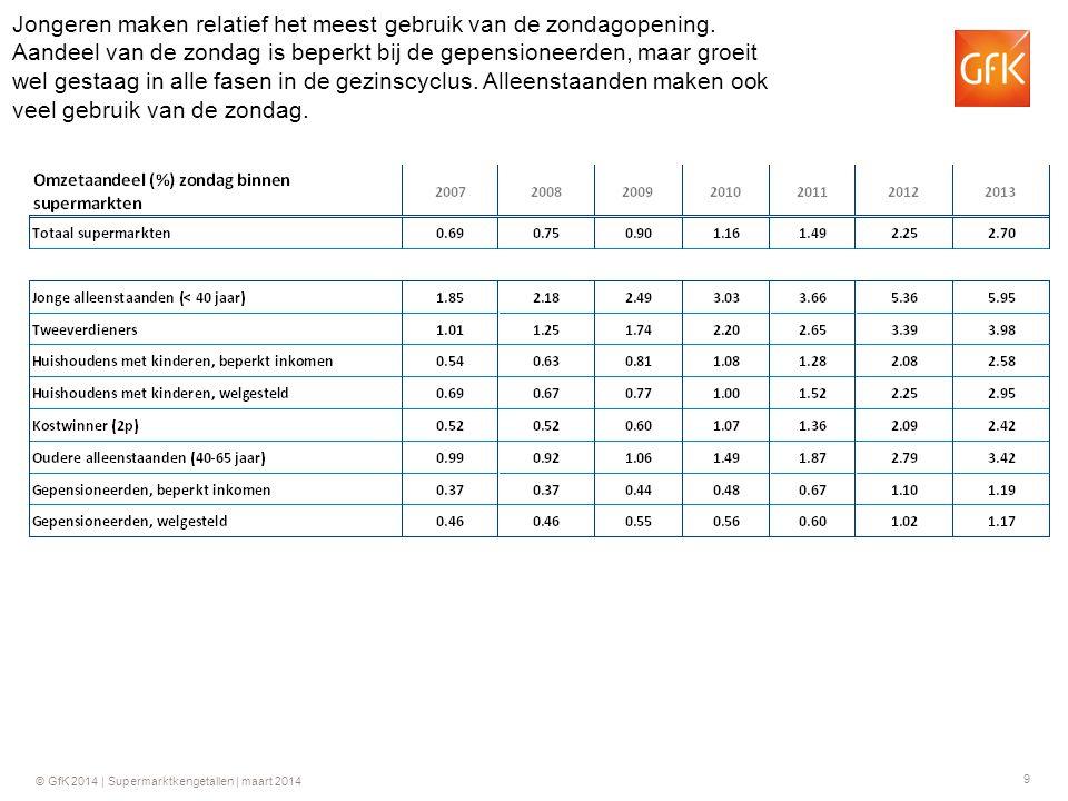 9 © GfK 2014 | Supermarktkengetallen | maart 2014 Jongeren maken relatief het meest gebruik van de zondagopening.