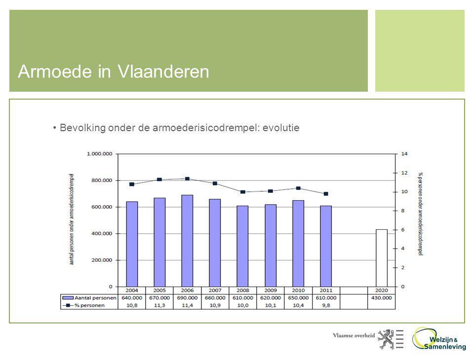 Armoede in Vlaanderen • Bevolking onder de armoederisicodrempel: evolutie