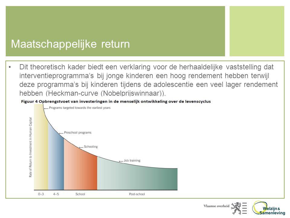 Maatschappelijke return •Dit theoretisch kader biedt een verklaring voor de herhaaldelijke vaststelling dat interventieprogramma's bij jonge kinderen een hoog rendement hebben terwijl deze programma's bij kinderen tijdens de adolescentie een veel lager rendement hebben (Heckman-curve (Nobelprijswinnaar)).