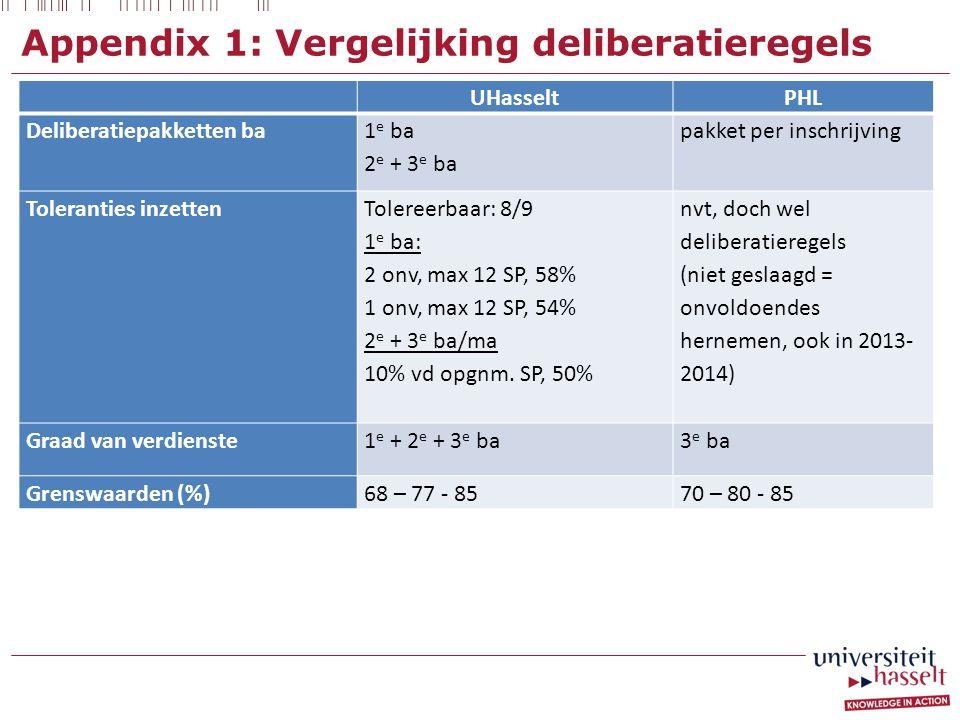 Appendix 1: Vergelijking deliberatieregels UHasseltPHL Deliberatiepakketten ba 1 e ba 2 e + 3 e ba pakket per inschrijving Toleranties inzetten Tolereerbaar: 8/9 1 e ba: 2 onv, max 12 SP, 58% 1 onv, max 12 SP, 54% 2 e + 3 e ba/ma 10% vd opgnm.