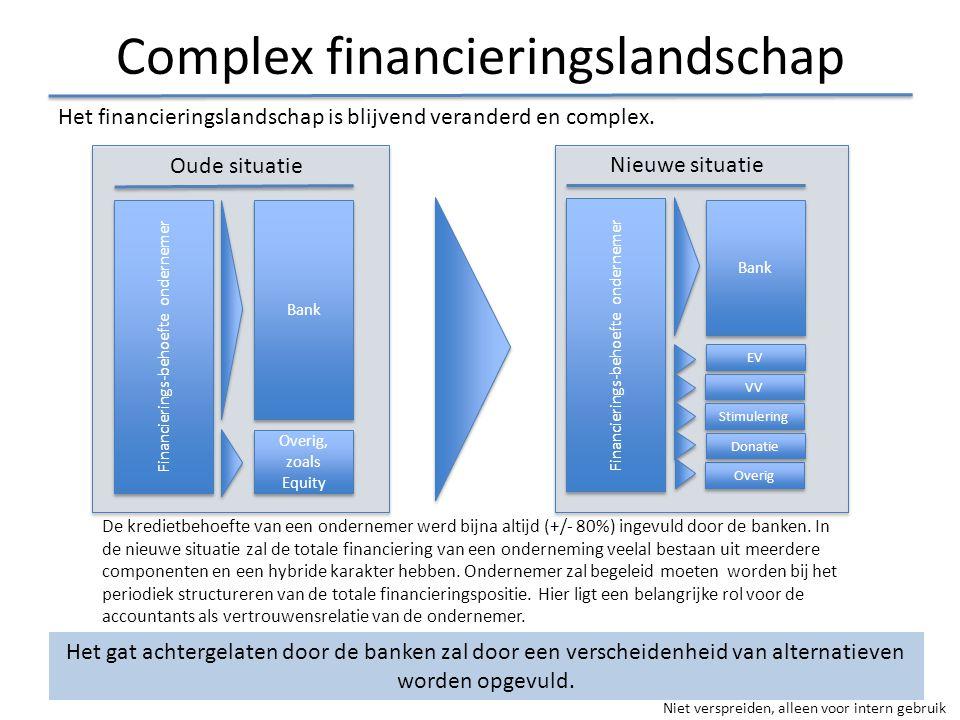 Complex financieringslandschap Het financieringslandschap is blijvend veranderd en complex. De kredietbehoefte van een ondernemer werd bijna altijd (+