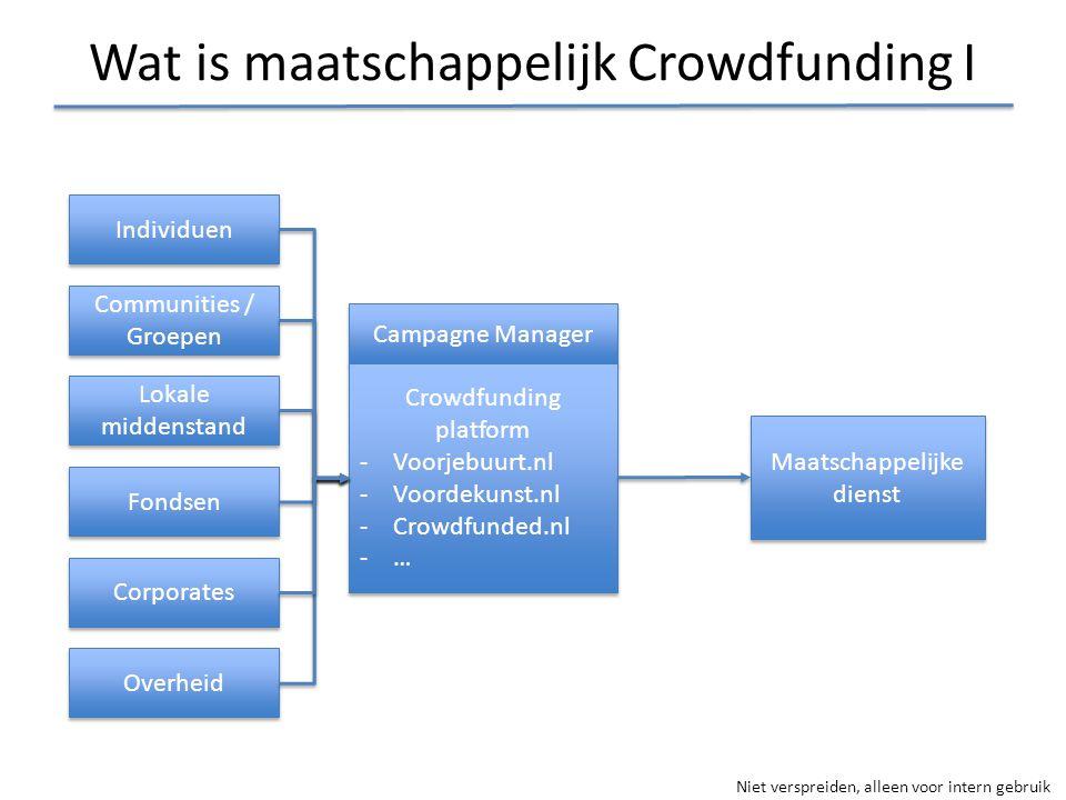 Niet verspreiden, alleen voor intern gebruik Wat is maatschappelijk Crowdfunding I Campagne Manager Crowdfunding platform -Voorjebuurt.nl -Voordekunst