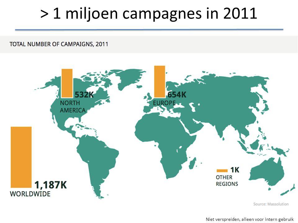 Niet verspreiden, alleen voor intern gebruik > 1 miljoen campagnes in 2011
