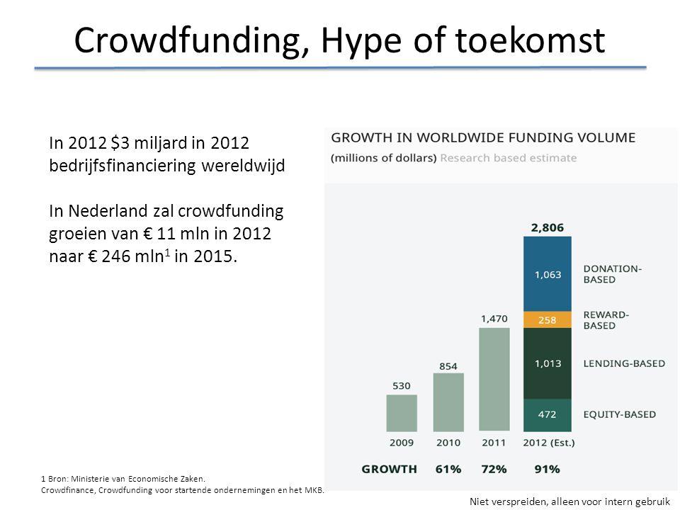 Niet verspreiden, alleen voor intern gebruik Crowdfunding, Hype of toekomst In 2012 $3 miljard in 2012 bedrijfsfinanciering wereldwijd In Nederland za