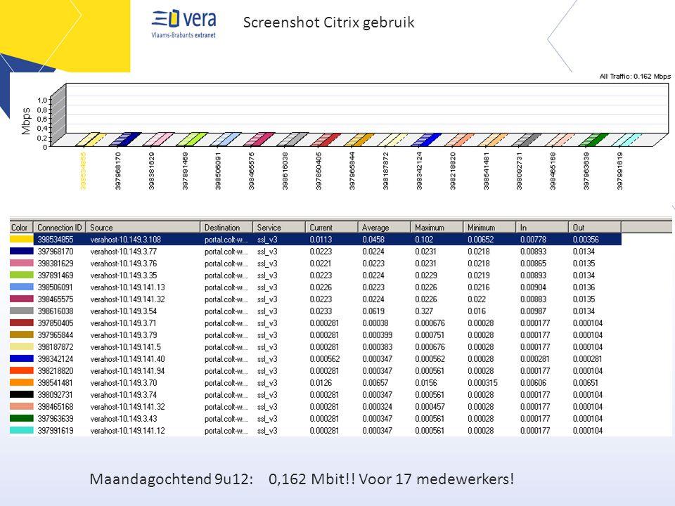 Maandagochtend 9u12: 0,162 Mbit!! Voor 17 medewerkers! Screenshot Citrix gebruik